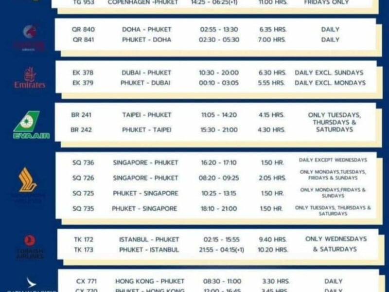 Aktuella direkta flygningar in till Phuket från den 1 juli 2021